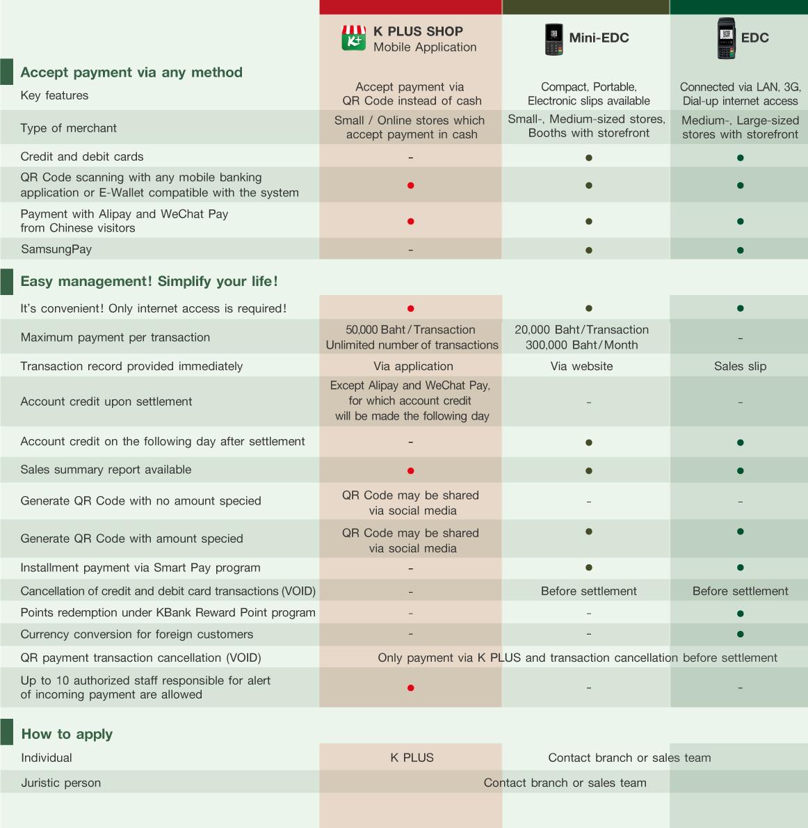 Authorizing Credit Card Transactions by Merchant (EDC / Mini-EDC